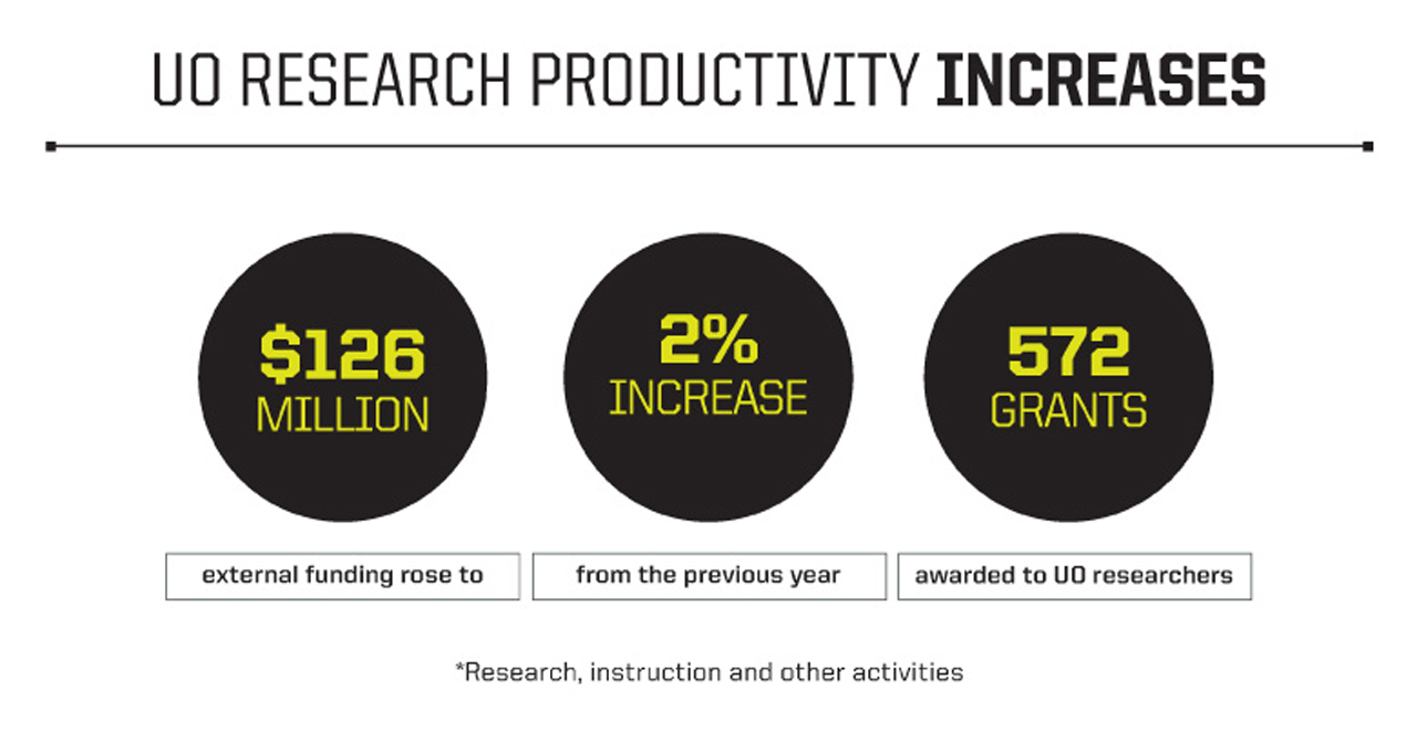 Infographic of research productivity v.2