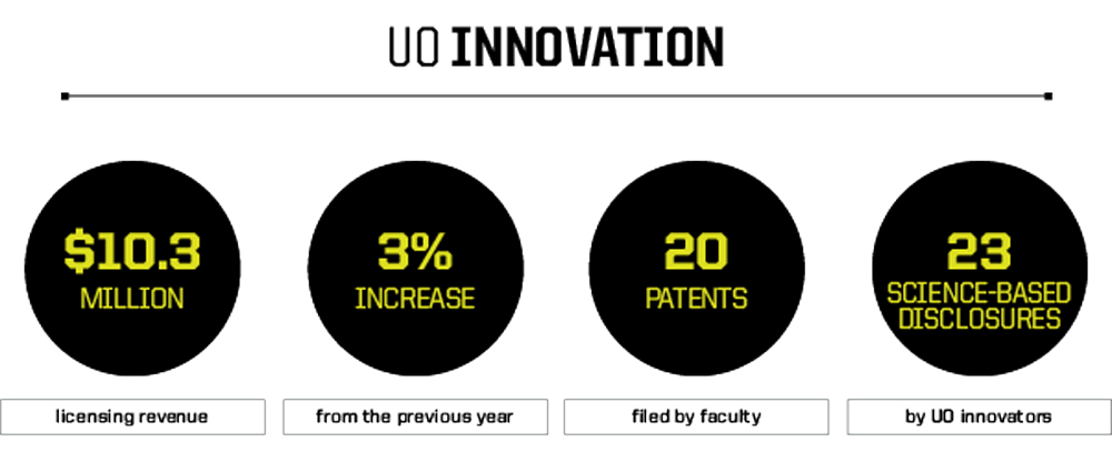 Infographic with dollar amounts for UO innovation projects in fiscal year 2020