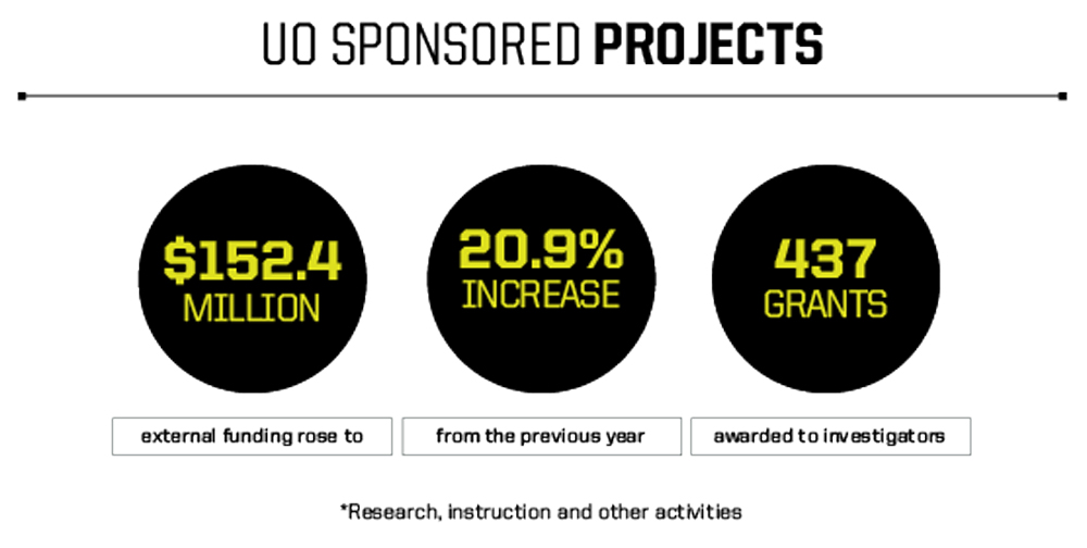 Infographic with funding amounts for UO research grants in fiscal year 2020