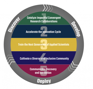 discover develop deploy cycle